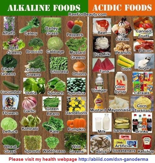 Alkaline foods-Acidic foods