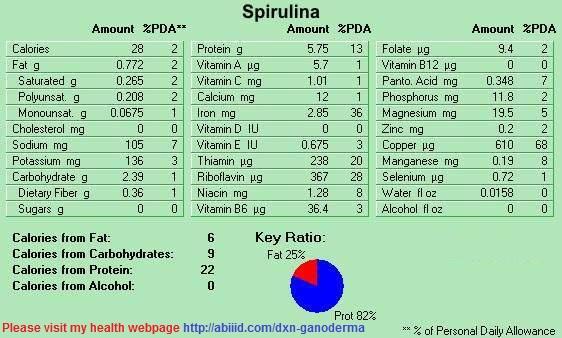 Spirulina statistics